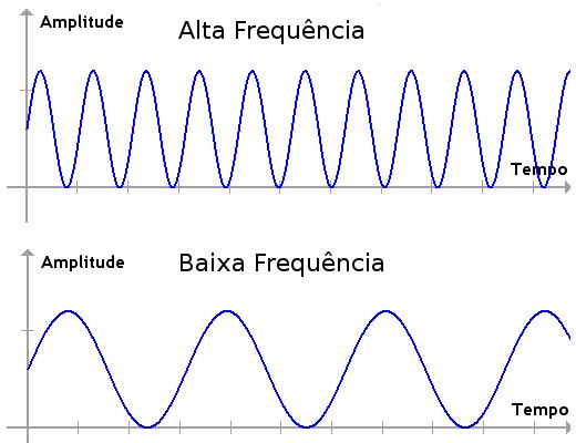 Gráficos com frequências alta e baixa ajudam a explicar o que é o som