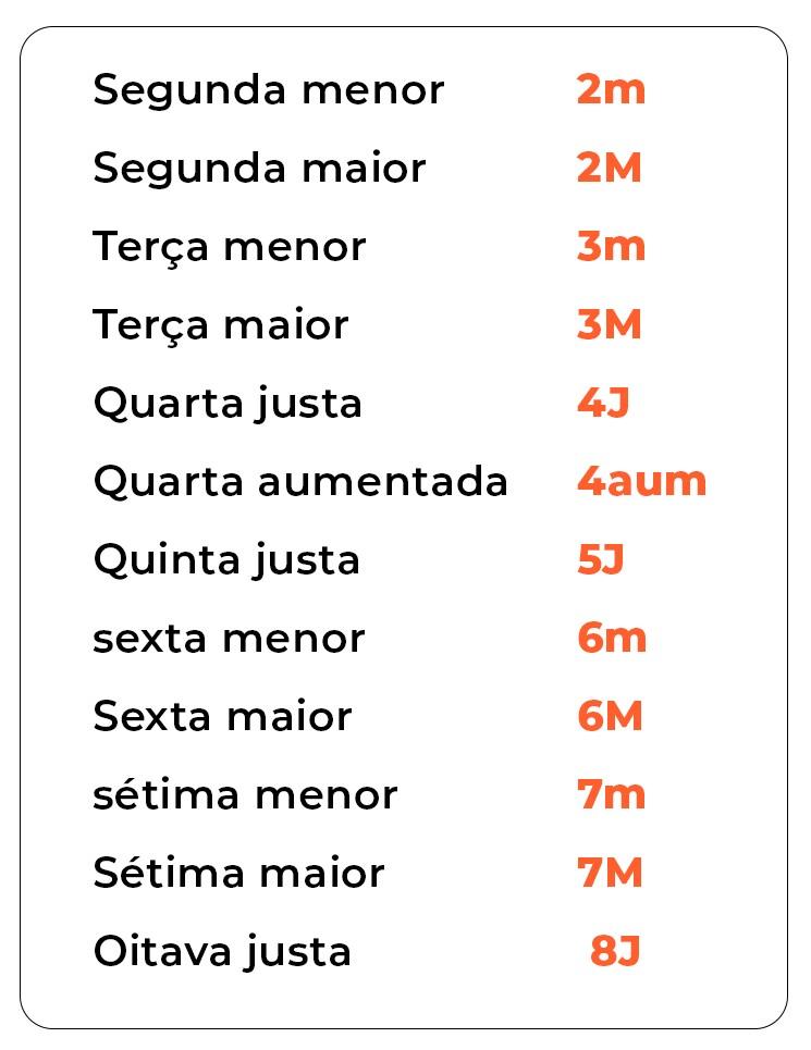 Tabela com os números dos intervalos musicais