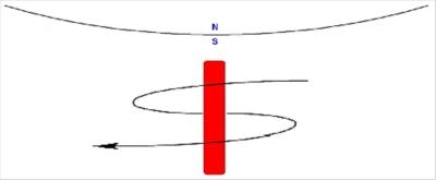 O que significa campo de aproximação e campo de afastamento