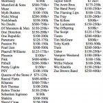 Artistas que cobram somente valores acima de US$ 100 mil