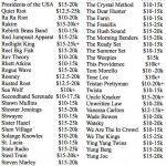 Artistas que cobram valores entre US$ 10 mil e US$ 20 mil