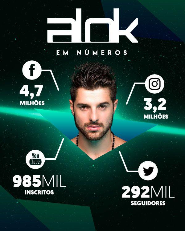 Alok tem expressivos números nas redes sociais
