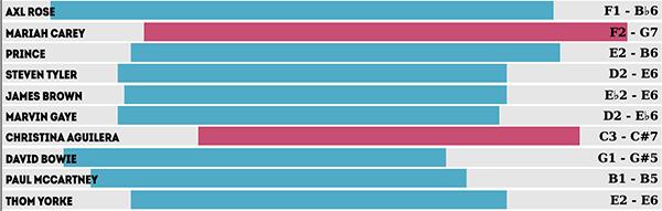 Ranking mostra vocalistas com maiores extensões vocais