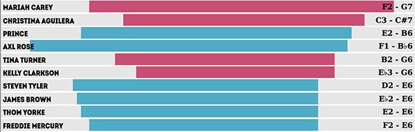 Top 10 dos cantores com melhor alcance de notas