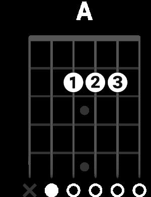 Diagrama mostra como fazer a forma simples do acorde de Lá Maior