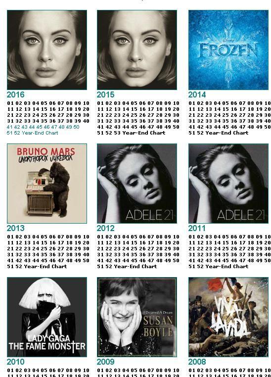 Adele é a cantora que mais vendeu discos nos últimos 10 anos