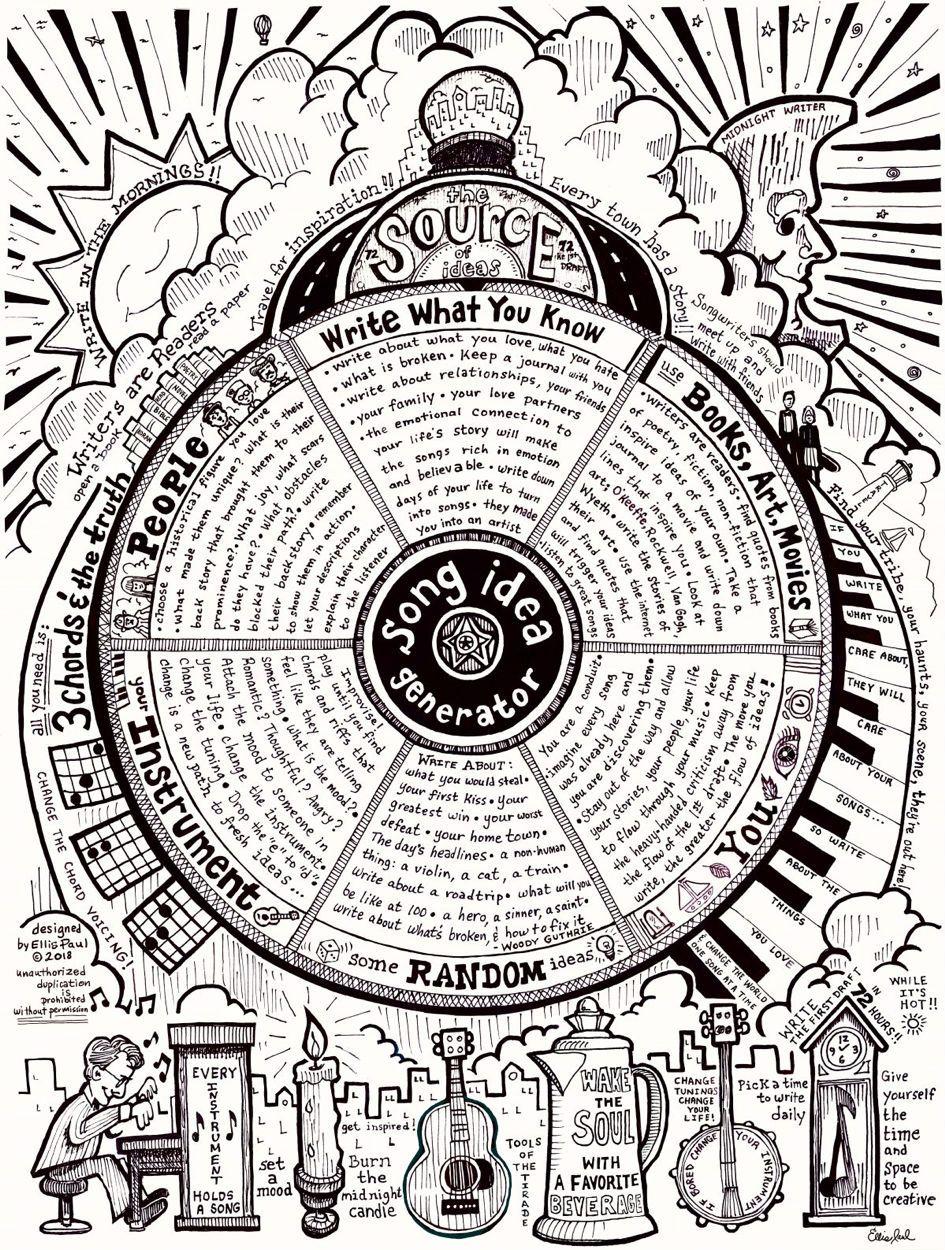 A Roda de Ideia de Ellis Paul